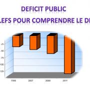 Déficit public Les clefs pour comprendre le débat