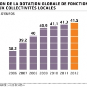 Evolution de la DGF - EXFILO
