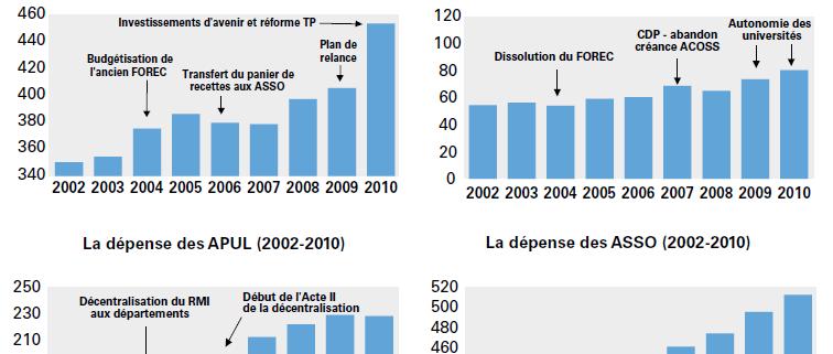 Depenses publiques