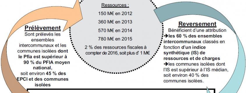 FPIC Fonds de péréquation des ressources intercommunales et communales