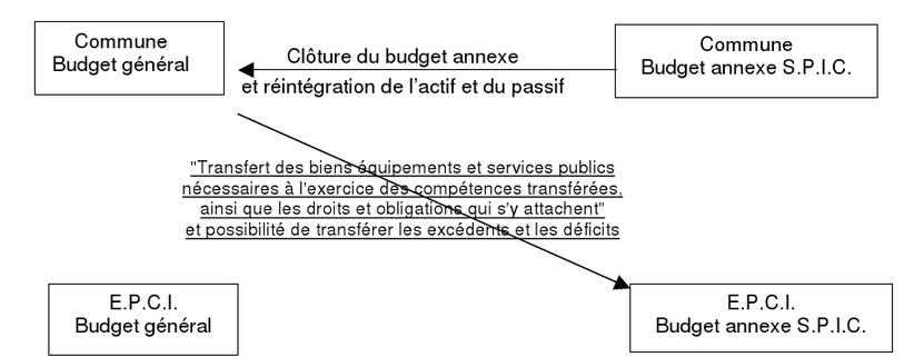 Schéma de transfert budgétaire des SPIC - EXFILO
