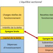 Epargne brute - EXFILO