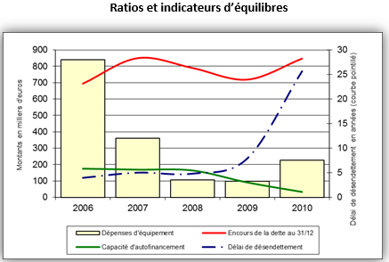 Ratios d'analyse financière prospective - EXFILO