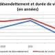 Capacité de désendettement - Exfilo