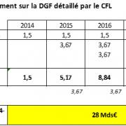 Prélèvement de 28 milliards sur la DGF - EXFILO