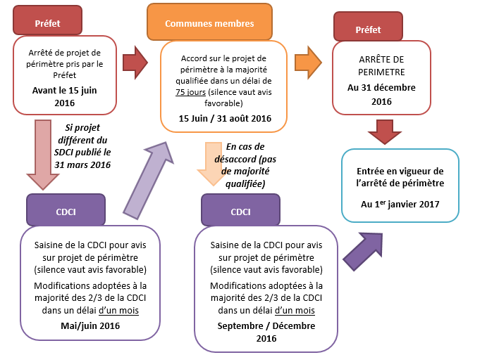 Calendrier et adoption carte interco