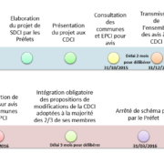 Calendrier et adoption des SDCI - EXFILO