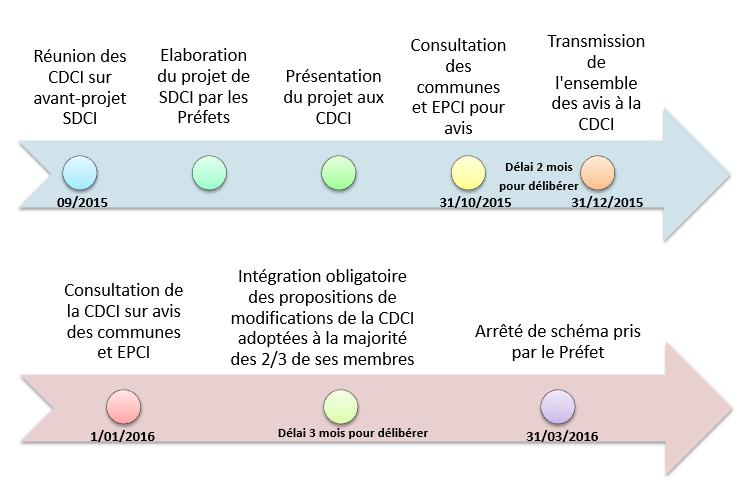 Calendrier et adoption des SDCI