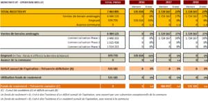 Plan de financement ZAE (recettes)