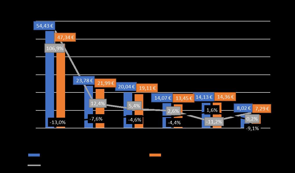 potentiel financier par habitant de la strate