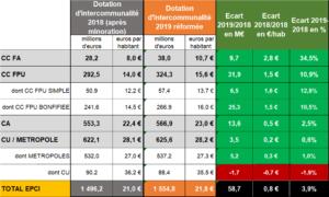 Réforme DGF 2019 montants - EXFILO