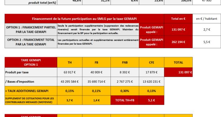 calcul de la taxe GEMAPI - EXFILO