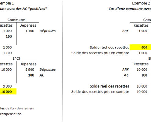 Attributions de compensation